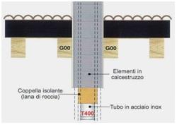 camini sistema designati G00