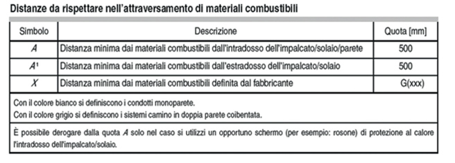 distanze attraversamento materiali combustibili