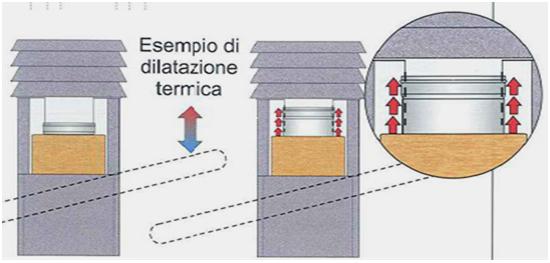 esempio di dilatazione termica camino